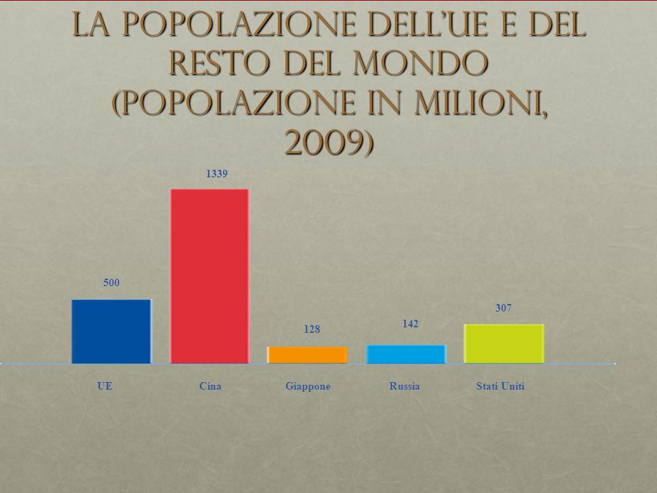 La popolazione dell'UE e del resto del mondo (popolazione in milioni, 2009) 500 1339 128 142 307 UECinaGiapponeRussiaStati Uniti
