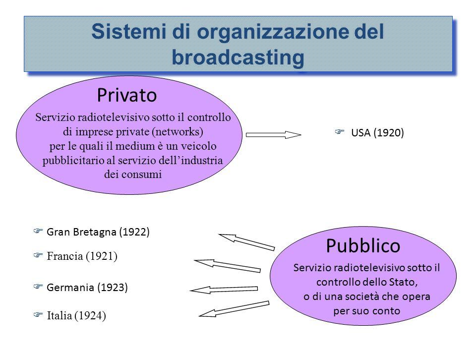 Sistemi di organizzazione del broadcasting Privato Pubblico  USA (1920)  Gran Bretagna (1922) Servizio radiotelevisivo sotto il controllo di imprese