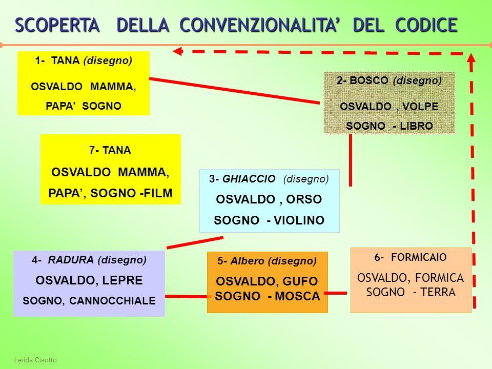Lerida Cisotto 1- TANA (disegno) OSVALDO MAMMA, PAPA' SOGNO 2- BOSCO (disegno) OSVALDO, VOLPE SOGNO - LIBRO 3- GHIACCIO (disegno) OSVALDO, ORSO SOGNO