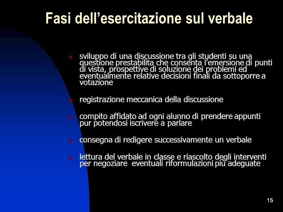 15 Fasi dell'esercitazione sul verbale sviluppo di una discussione tra gli studenti su una questione prestabilita che consenta l'emersione di punti di