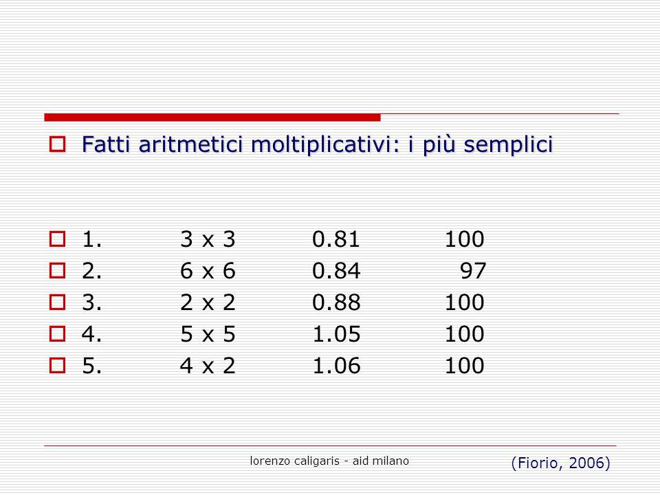 lorenzo caligaris - aid milano  Fatti aritmetici moltiplicativi: i più semplici  1.3 x 30.81100  2.6 x 60.84 97  3.2 x 20.88100  4.5 x 51.05100 
