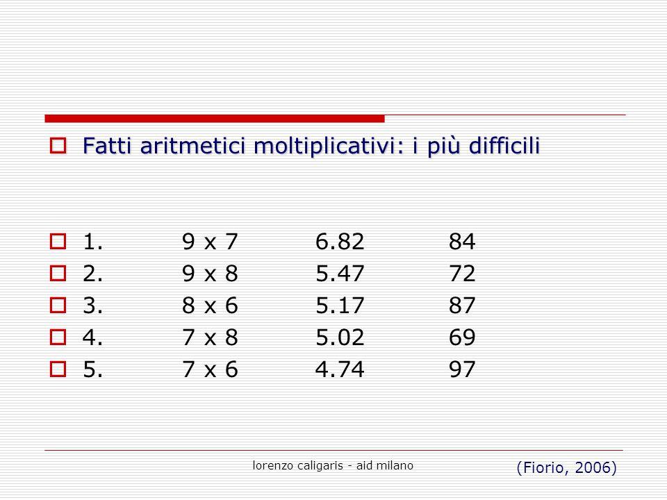 lorenzo caligaris - aid milano  Fatti aritmetici moltiplicativi: i più difficili  1.9 x 76.8284  2.9 x 85.4772  3.8 x 65.1787  4.7 x 85.0269  5.