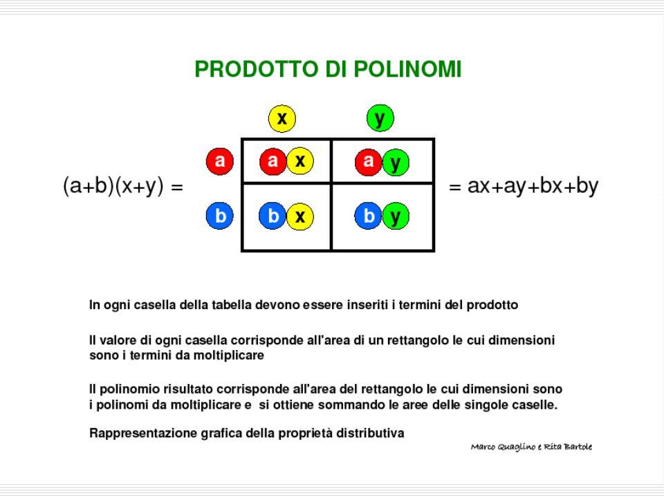 lorenzo caligaris - aid milano Marco Quaglino e Rita Bartole a b b x a x x y b y a y (a+b)(x+y) = = ax+ay+bx+by PRODOTTO DI POLINOMI In ogni casella d