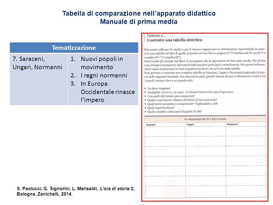 Tabella di comparazione nell'apparato didattico Manuale di prima media Tematizzazione 7.