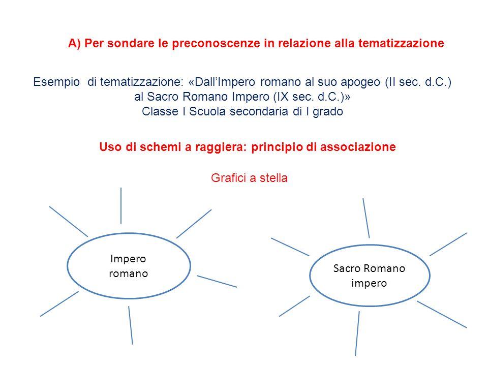 A) Per sondare le preconoscenze in relazione alla tematizzazione Esempio di tematizzazione: «Dall'Impero romano al suo apogeo (II sec.