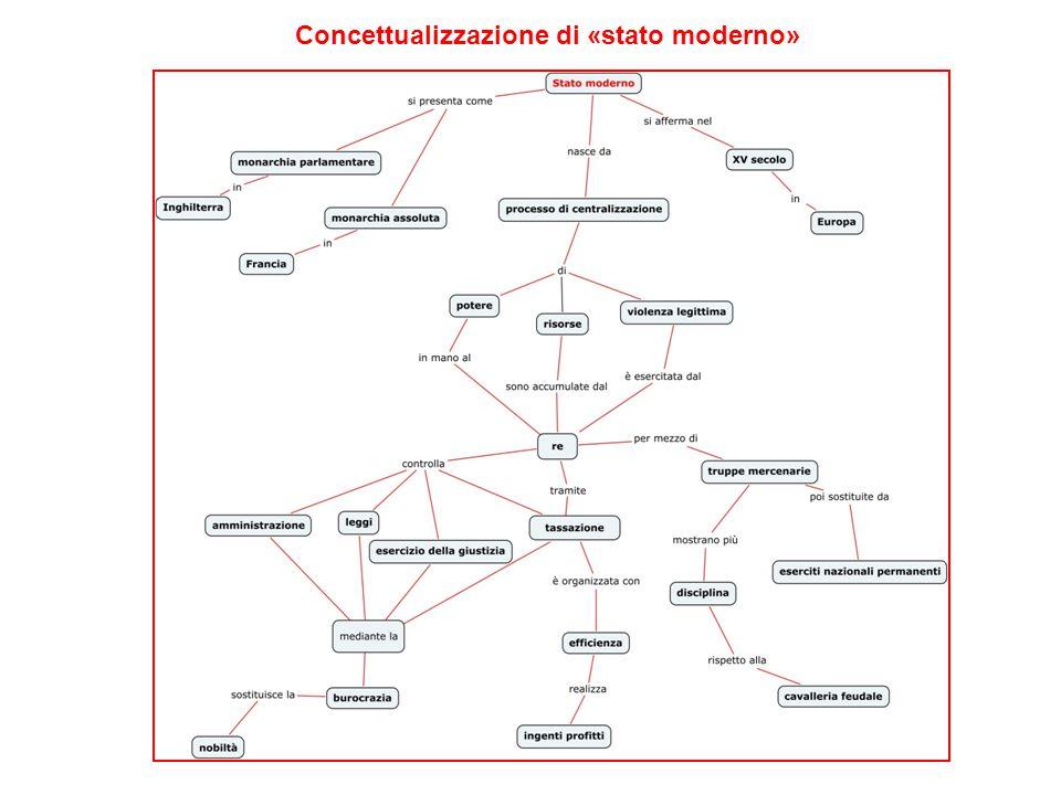 Concettualizzazione di «stato moderno»