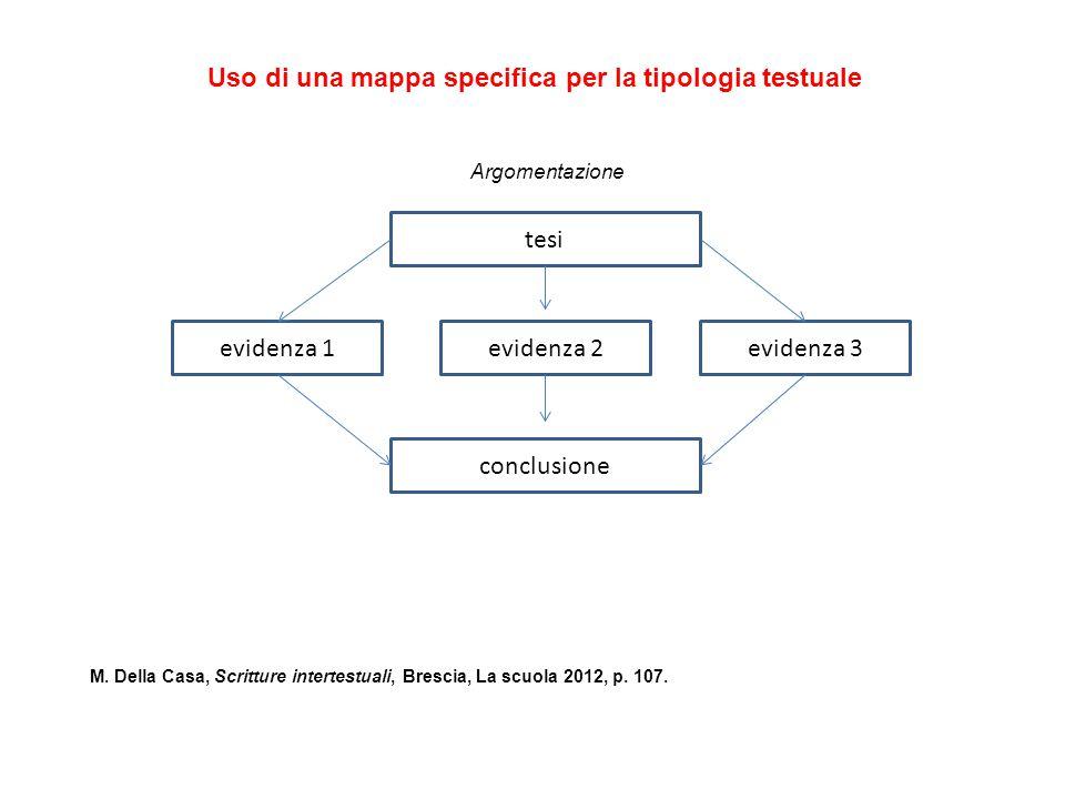 Uso di una mappa specifica per la tipologia testuale tesi conclusione evidenza 2evidenza 1evidenza 3 M.