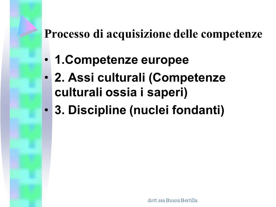 dott.ssa Buson Bertilla Processo di acquisizione delle competenze 1.Competenze europee 2. Assi culturali (Competenze culturali ossia i saperi) 3. Disc