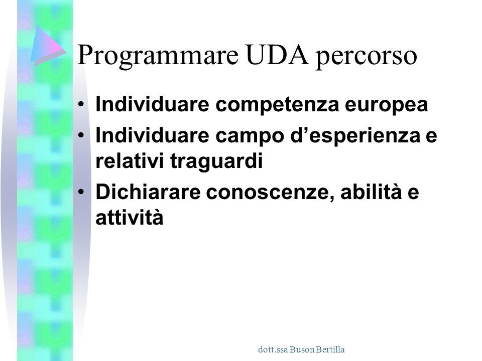 dott.ssa Buson Bertilla Programmare UDA percorso Individuare competenza europea Individuare campo d'esperienza e relativi traguardi Dichiarare conosce
