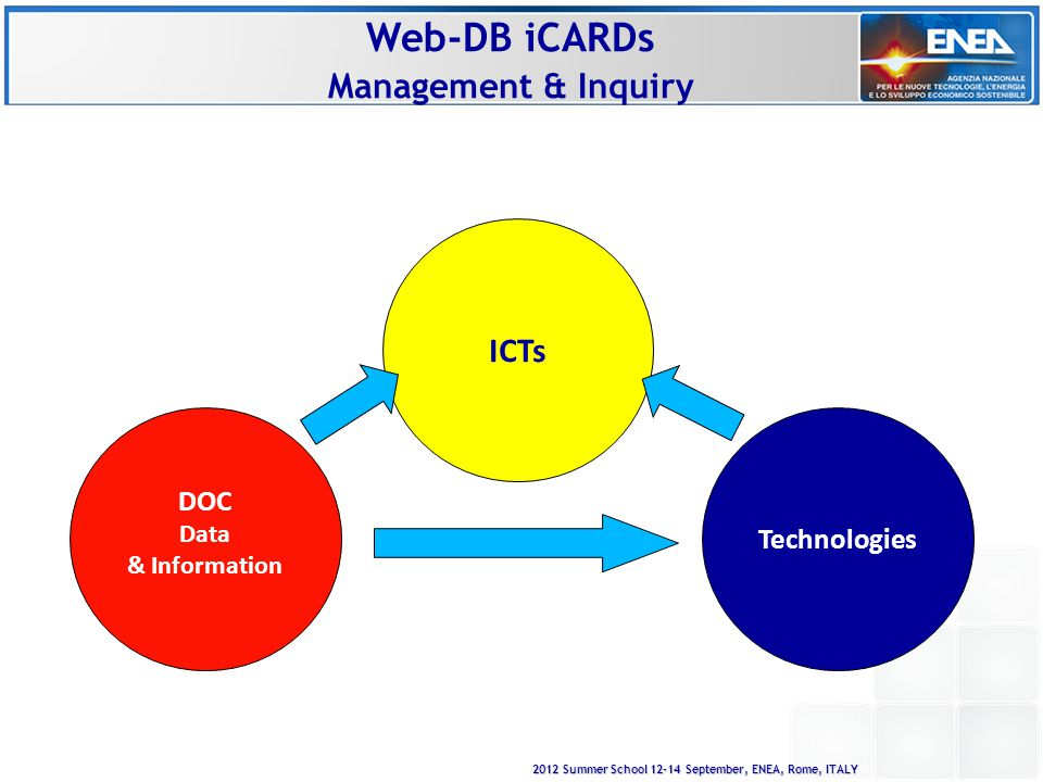 2012 Summer School 12-14 September, ENEA, Rome, ITALY Web-DB iCARDs Management & Inquiry DOC Data & Information Technologies ICTs