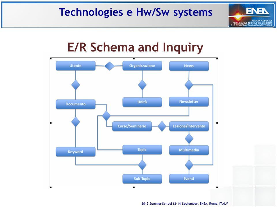 2012 Summer School 12-14 September, ENEA, Rome, ITALY E/R Schema and Inquiry Technologies e Hw/Sw systems