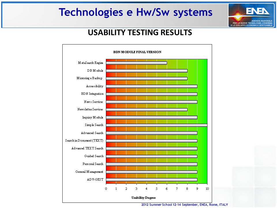 2012 Summer School 12-14 September, ENEA, Rome, ITALY USABILITY TESTING RESULTS Technologies e Hw/Sw systems