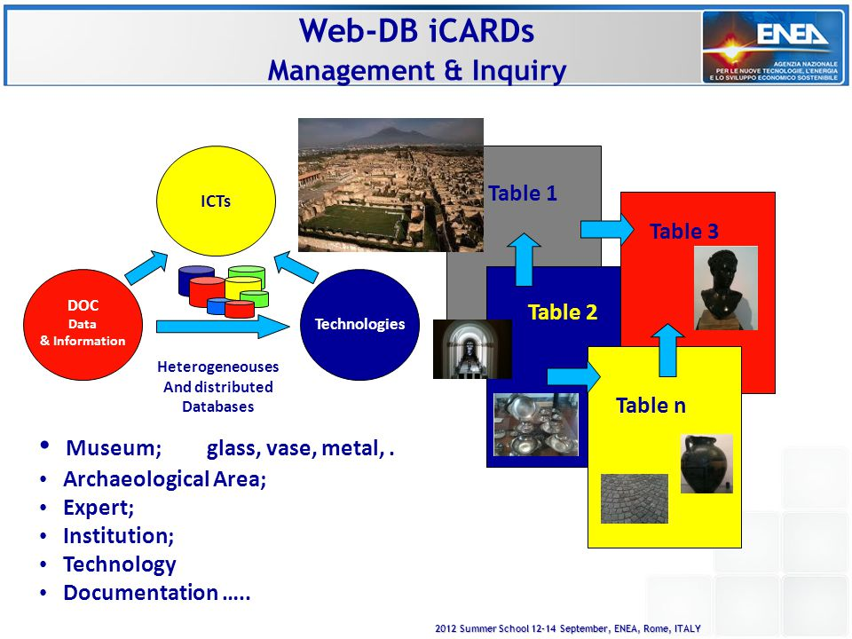 2012 Summer School 12-14 September, ENEA, Rome, ITALY Web-DB iCARDs Management & Inquiry DOC Data & Information Technologies ICTs Heterogeneouses And distributed Databases Table 1 Table 2 Table 3 Table n Museum; glass, vase, metal,.