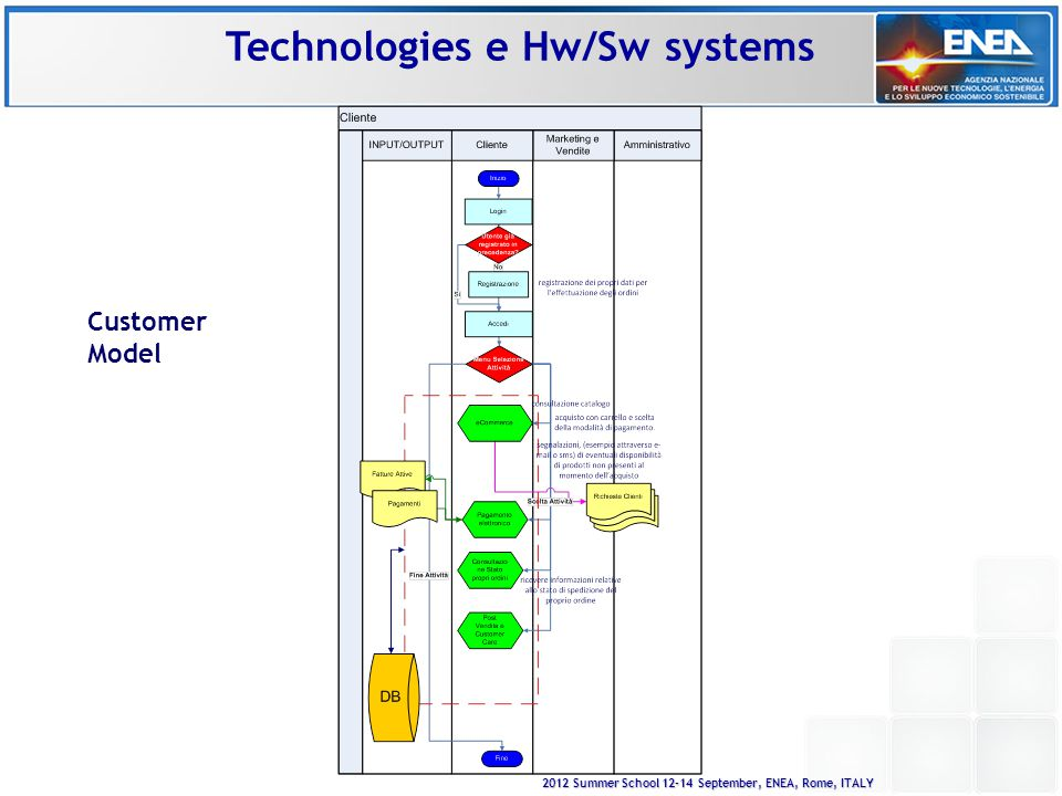 2012 Summer School 12-14 September, ENEA, Rome, ITALY Customer Model Technologies e Hw/Sw systems