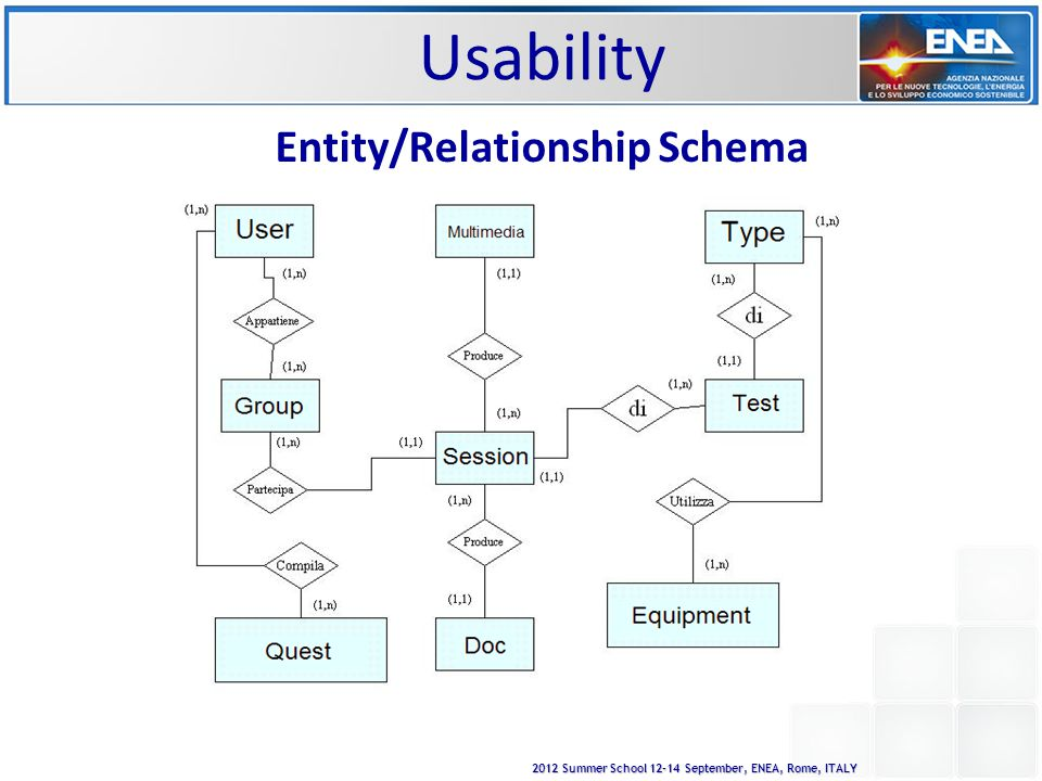 2012 Summer School 12-14 September, ENEA, Rome, ITALY Entity/Relationship Schema Usability
