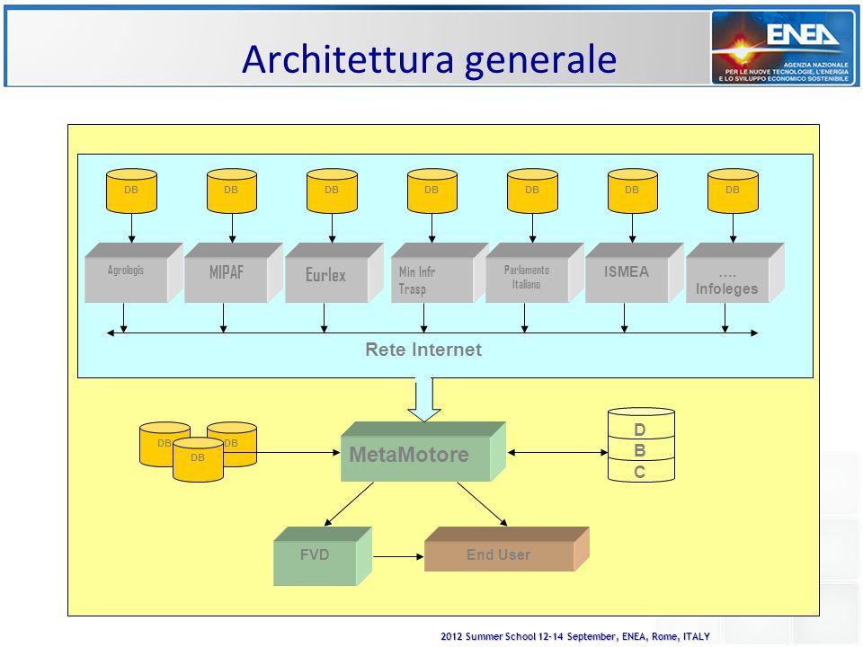 2012 Summer School 12-14 September, ENEA, Rome, ITALY Architettura generale Agrologis MIPAF Eurlex Min Infr Trasp Parlamento Italiano ISMEA….