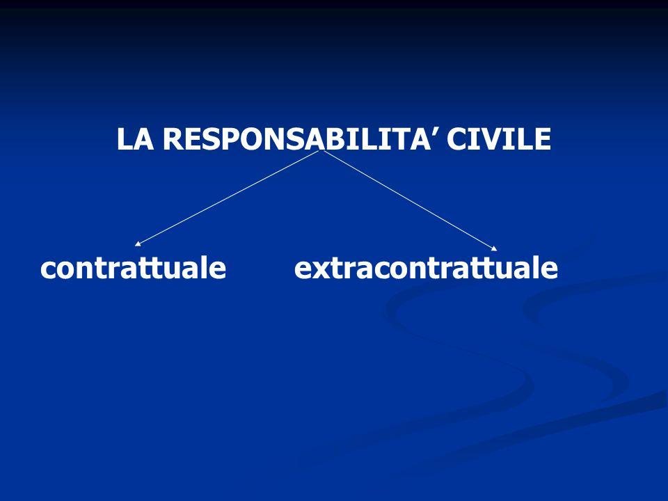 LA RESPONSABILITA' CIVILE contrattuale extracontrattuale