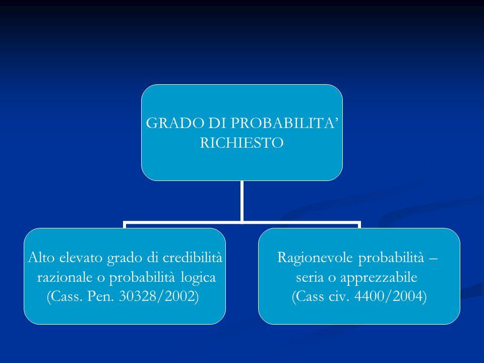 GRADO DI PROBABILITA' RICHIESTO Alto elevato grado di credibilità razionale o probabilità logica (Cass.