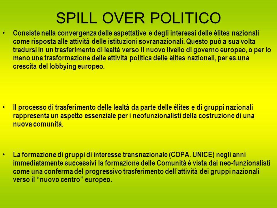 SPILL OVER POLITICO Consiste nella convergenza delle aspettative e degli interessi delle élites nazionali come risposta alle attività delle istituzioni sovranazionali.