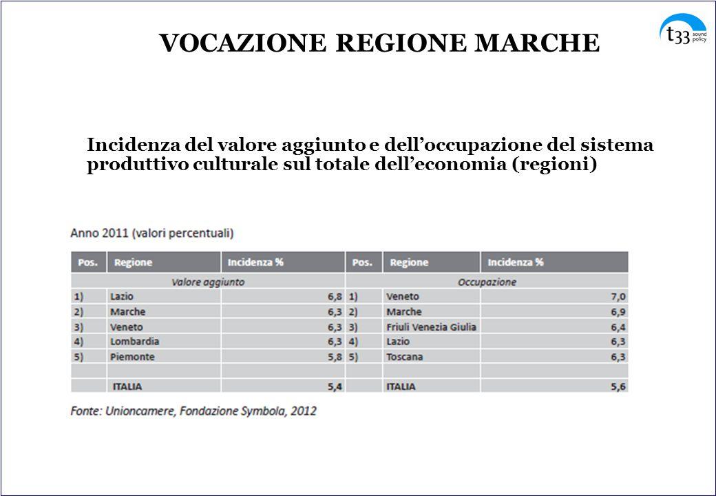 VOCAZIONE REGIONE MARCHE Incidenza del valore aggiunto e dell'occupazione del sistema produttivo culturale sul totale dell'economia (regioni)