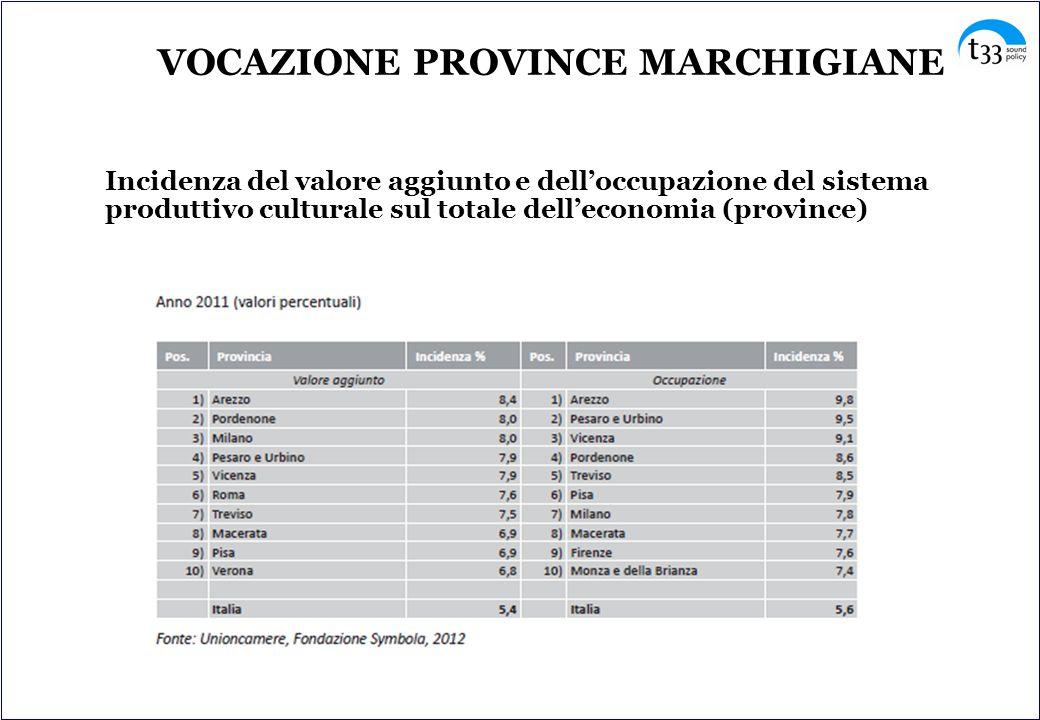 VOCAZIONE PROVINCE MARCHIGIANE Incidenza del valore aggiunto e dell'occupazione del sistema produttivo culturale sul totale dell'economia (province)