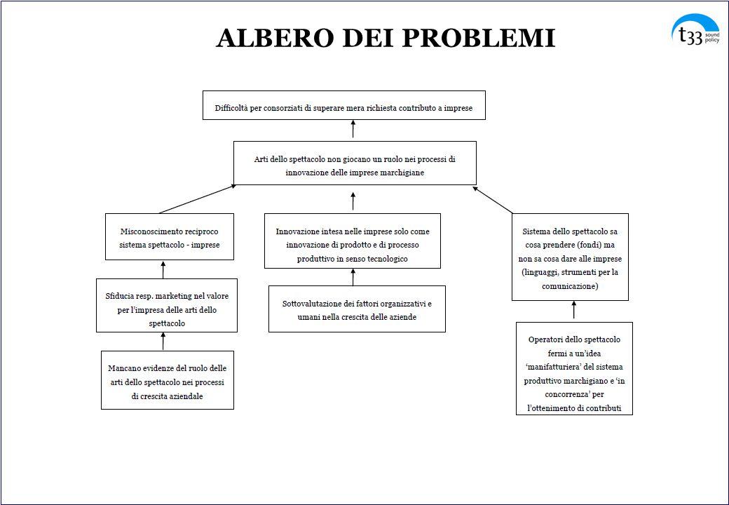 ALBERO DEI PROBLEMI