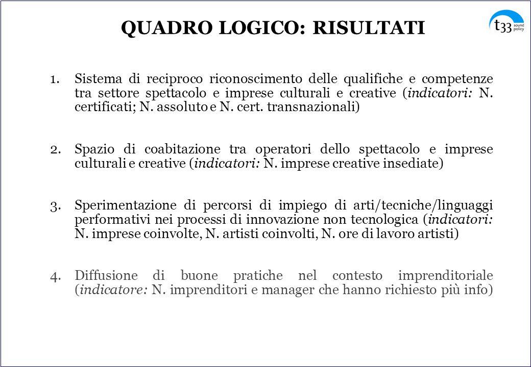 1.Sistema di reciproco riconoscimento delle qualifiche e competenze tra settore spettacolo e imprese culturali e creative (indicatori: N.