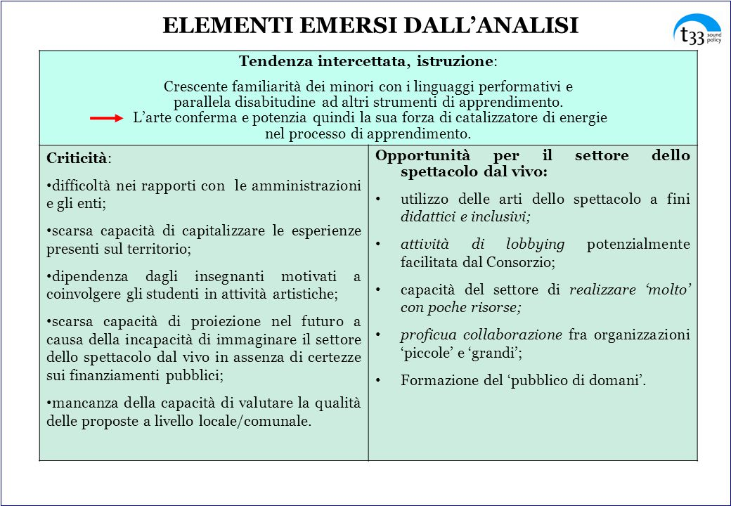 Tendenza intercettata, istruzione: Crescente familiarità dei minori con i linguaggi performativi e parallela disabitudine ad altri strumenti di apprendimento.
