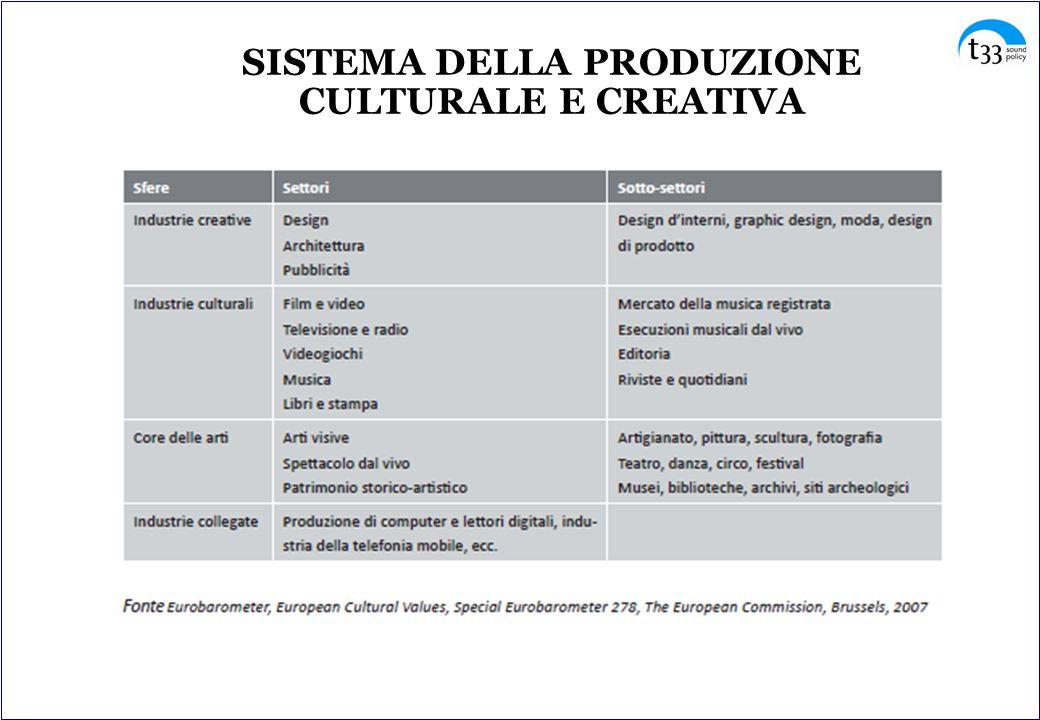 TENDENZA INTERCETTATA - produzione + design bisogno di innovazione non tecnologica necessità di attrarre talenti