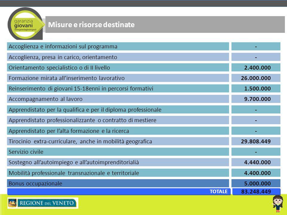 Misure e risorse destinate Accoglienza e informazioni sul programma- Accoglienza, presa in carico, orientamento- Orientamento specialistico o di II li