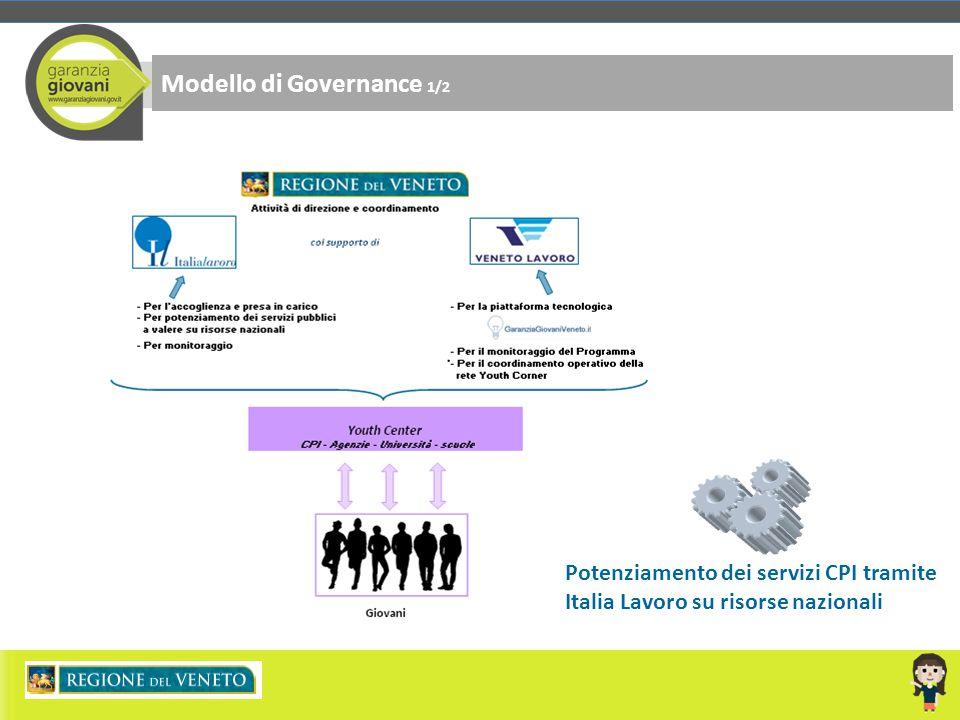 Modello di Governance 1/2 Potenziamento dei servizi CPI tramite Italia Lavoro su risorse nazionali