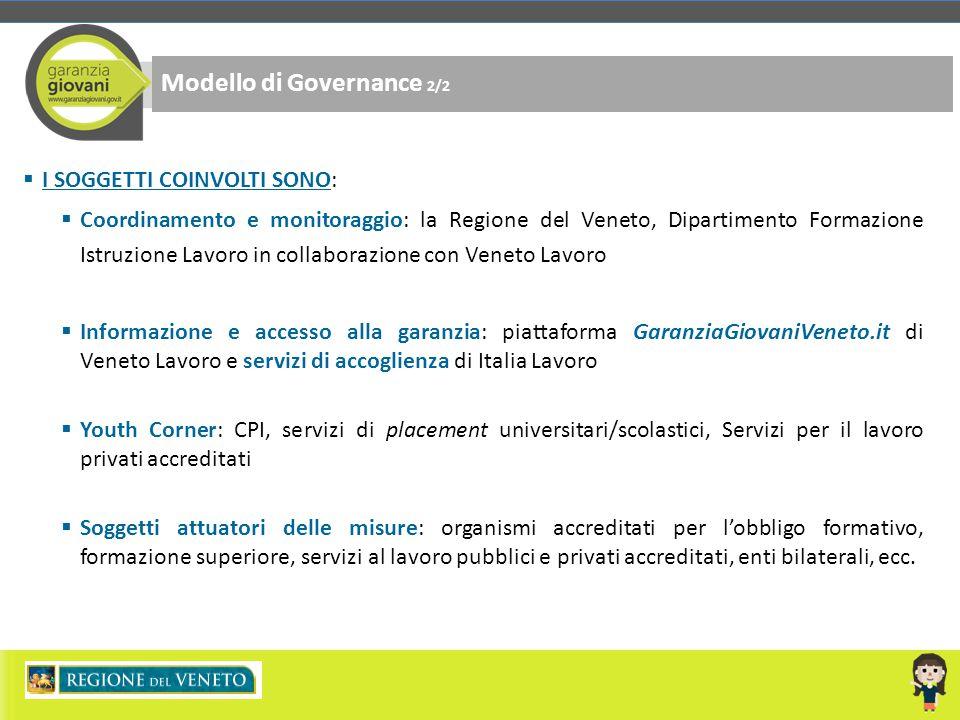 Modello di Governance 2/2  I SOGGETTI COINVOLTI SONO:  Coordinamento e monitoraggio: la Regione del Veneto, Dipartimento Formazione Istruzione Lavor
