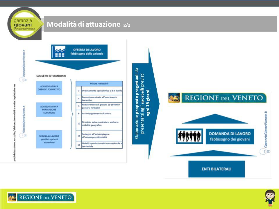 Modalità di attuazione 2/2 Elaborazione proposte progettuali da presentarsi agli sportelli previsti ogni 15 giorni