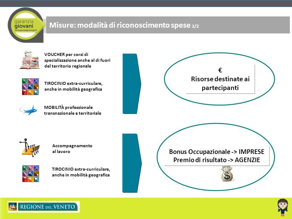 Misure: modalità di riconoscimento spese 2/2 TIROCINIO extra-curriculare, anche in mobilità geografica € Risorse destinate ai partecipanti VOUCHER per