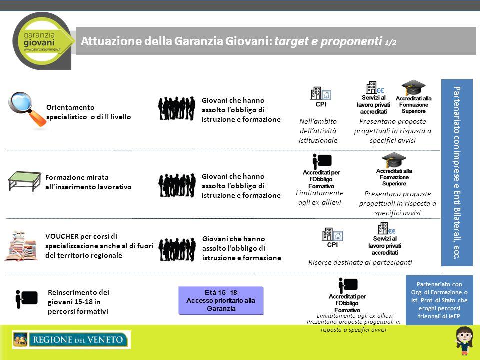 Attuazione della Garanzia Giovani: target e proponenti 1/2 Reinserimento dei giovani 15-18 in percorsi formativi Giovani che hanno assolto l'obbligo d