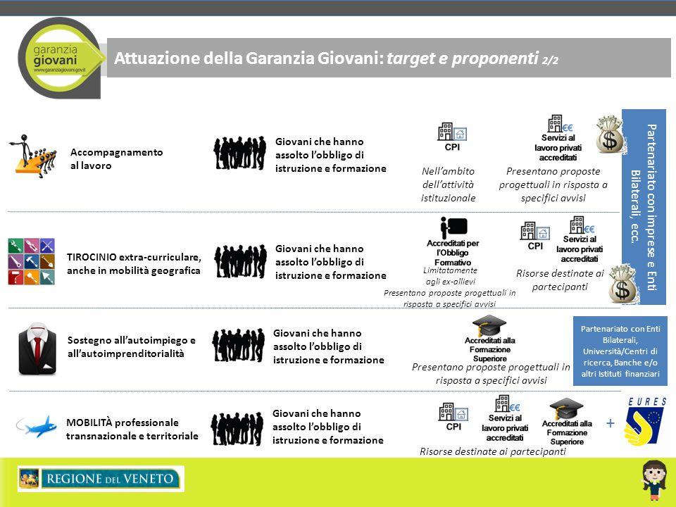 Attuazione della Garanzia Giovani: target e proponenti 2/2 Giovani che hanno assolto l'obbligo di istruzione e formazione Nell'ambito dell'attività is