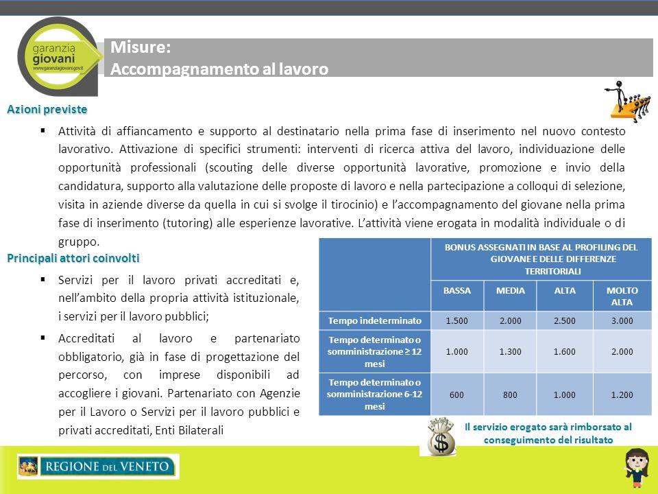 Misure: Accompagnamento al lavoro Azioni previste  Attività di affiancamento e supporto al destinatario nella prima fase di inserimento nel nuovo con