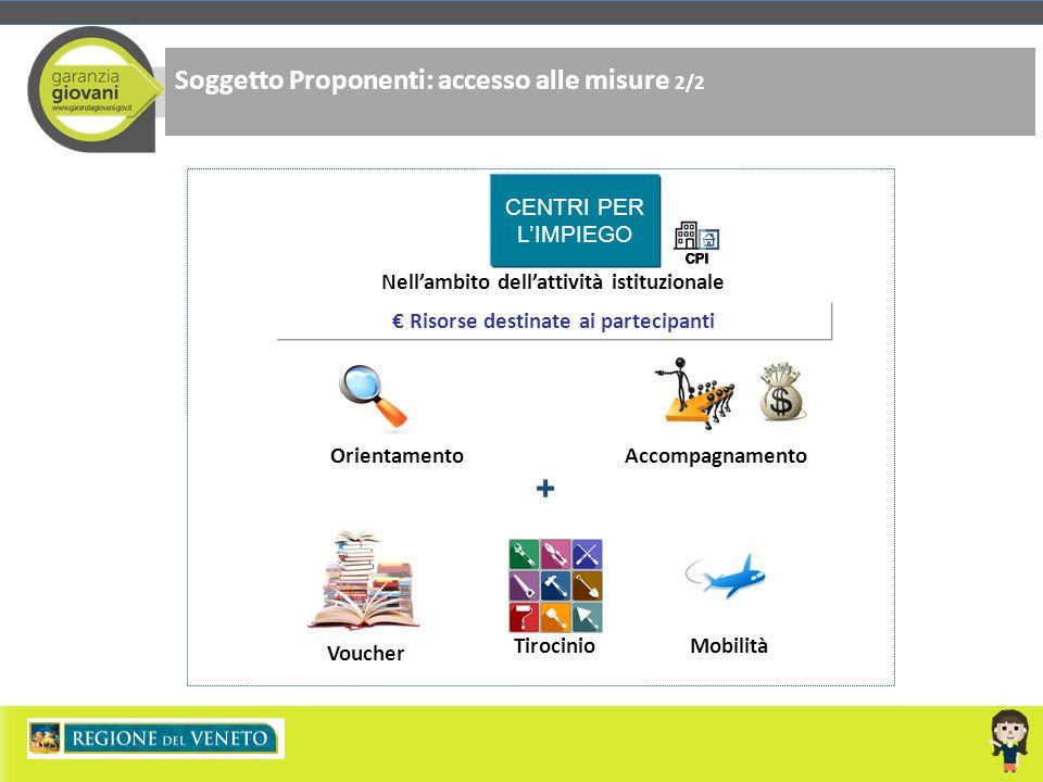 Soggetto Proponenti: accesso alle misure 2/2 € Risorse destinate ai partecipanti CENTRI PER L'IMPIEGO Nell'ambito dell'attività istituzionale + Orient