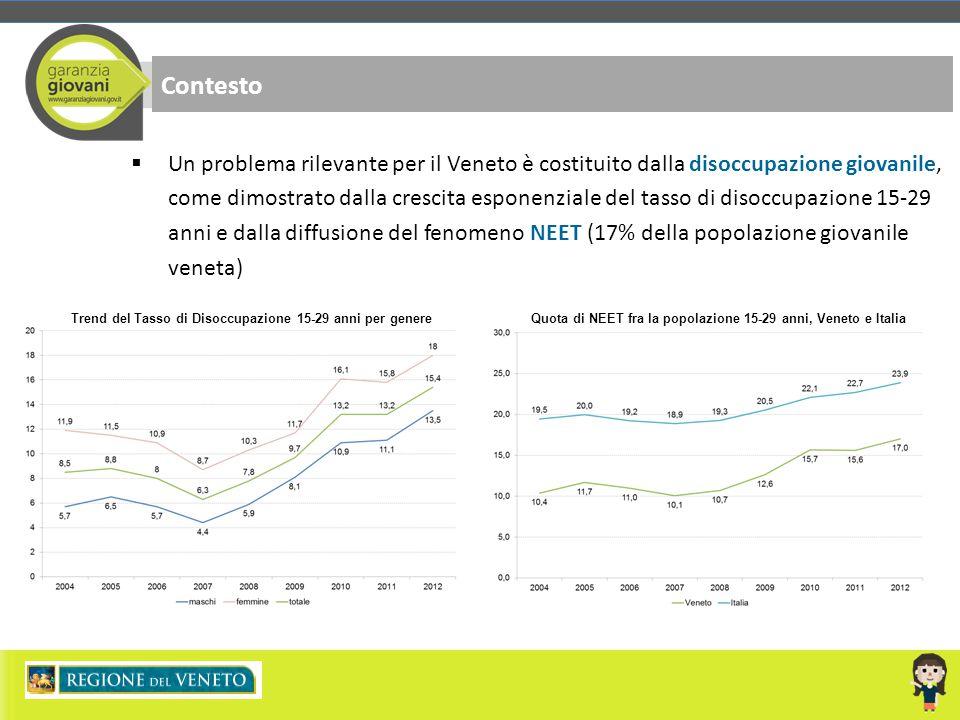 Contesto  Un problema rilevante per il Veneto è costituito dalla disoccupazione giovanile, come dimostrato dalla crescita esponenziale del tasso di d