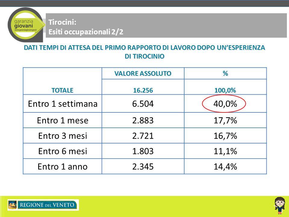 Tirocini: Esiti occupazionali 2/2TOTALE VALORE ASSOLUTO %16.256100,0% Entro 1 settimana6.50440,0% Entro 1 mese2.88317,7% Entro 3 mesi2.72116,7% Entro