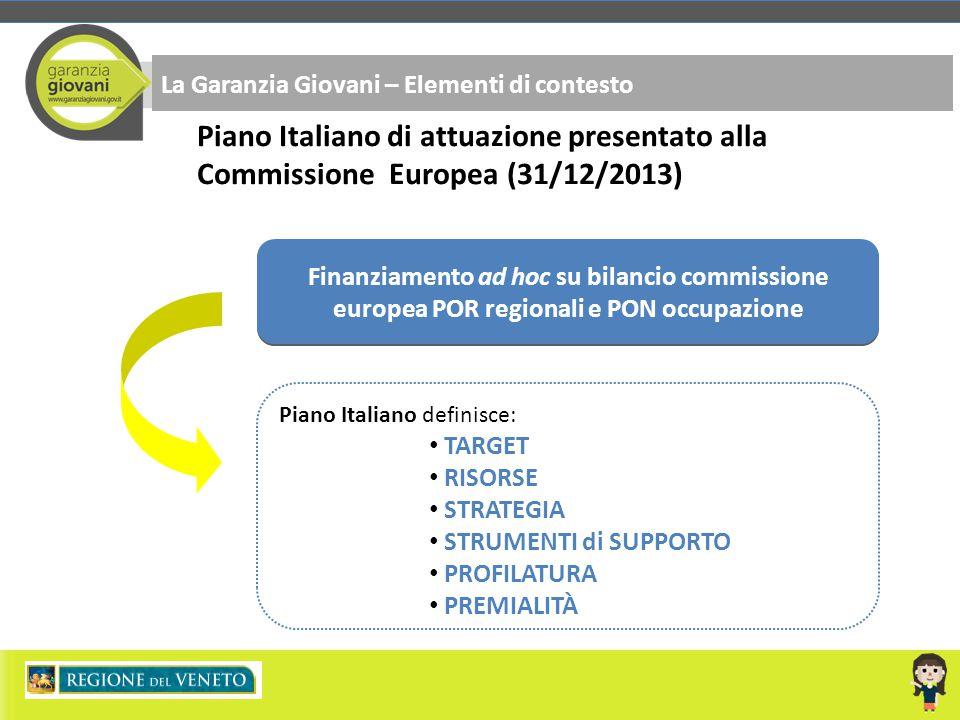 La Garanzia Giovani – Elementi di contesto Piano Italiano di attuazione presentato alla Commissione Europea (31/12/2013) Piano Italiano definisce: TAR