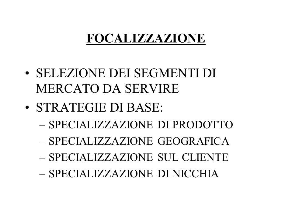 FOCALIZZAZIONE SELEZIONE DEI SEGMENTI DI MERCATO DA SERVIRE STRATEGIE DI BASE: –SPECIALIZZAZIONE DI PRODOTTO –SPECIALIZZAZIONE GEOGRAFICA –SPECIALIZZAZIONE SUL CLIENTE –SPECIALIZZAZIONE DI NICCHIA