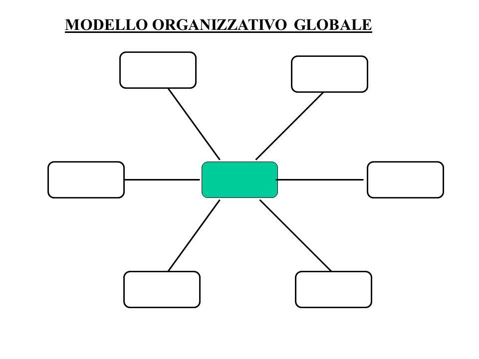 MODELLO ORGANIZZATIVO GLOBALE