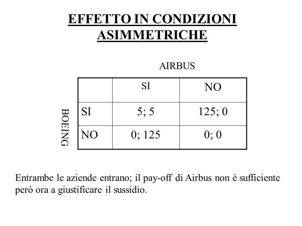 EFFETTO IN CONDIZIONI ASIMMETRICHE SI NO SI5; 5125; 0 NO0; 1250; 0 BOEING AIRBUS Entrambe le aziende entrano; il pay-off di Airbus non è sufficiente però ora a giustificare il sussidio.