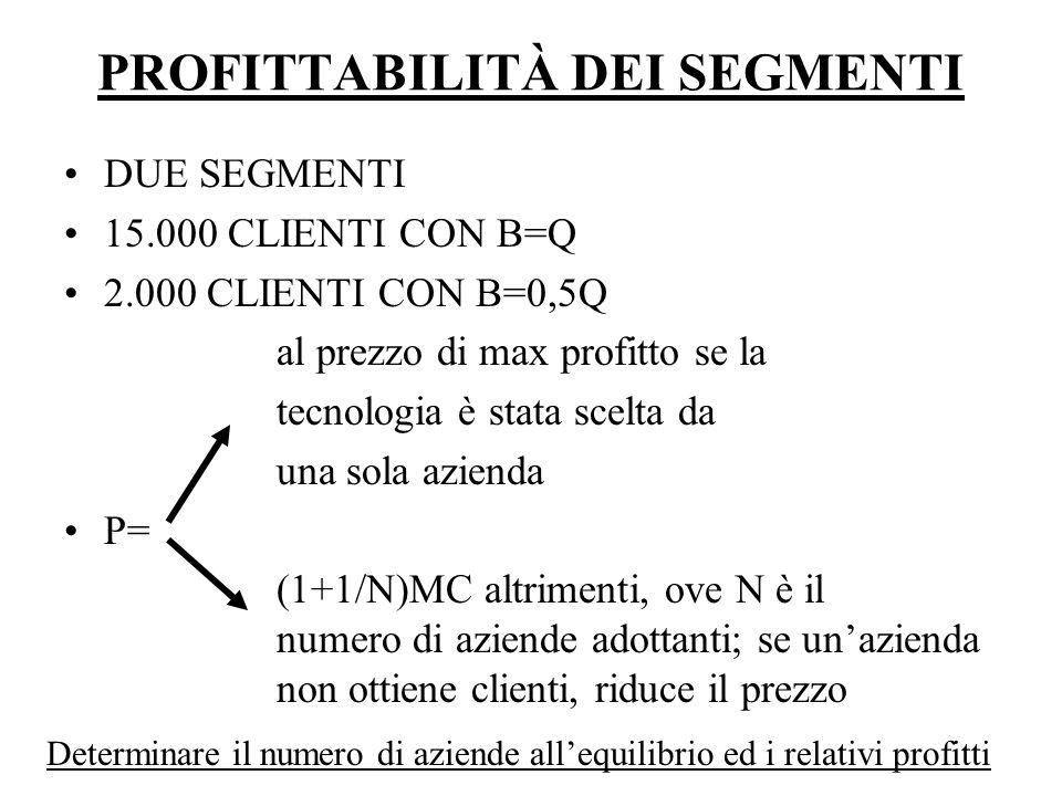 PROFITTABILITÀ DEI SEGMENTI DUE SEGMENTI 15.000 CLIENTI CON B=Q 2.000 CLIENTI CON B=0,5Q al prezzo di max profitto se la tecnologia è stata scelta da una sola azienda P= (1+1/N)MC altrimenti, ove N è il numero di aziende adottanti; se un'azienda non ottiene clienti, riduce il prezzo Determinare il numero di aziende all'equilibrio ed i relativi profitti