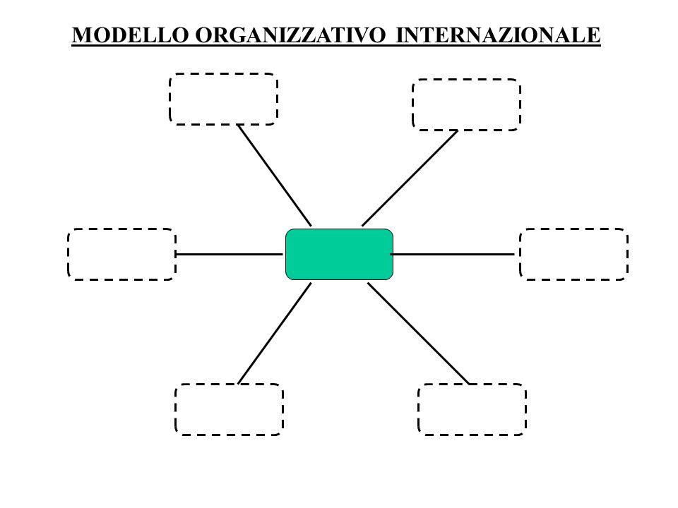 MODELLO ORGANIZZATIVO INTERNAZIONALE
