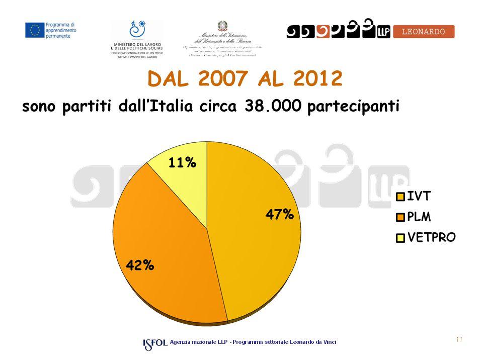 DAL 2007 AL 2012 sono partiti dall'Italia circa 38.000 partecipanti 11
