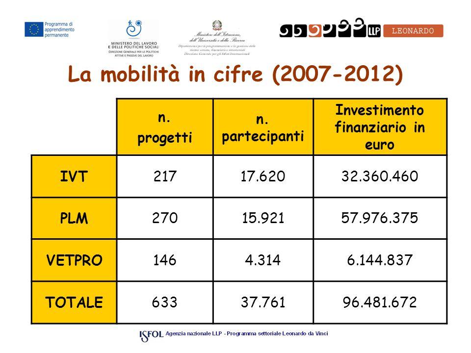 La mobilità in cifre (2007-2012) n. progetti n.