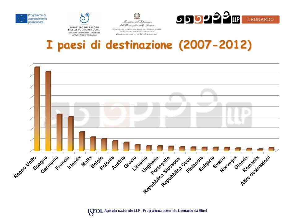I paesi di destinazione (2007-2012)