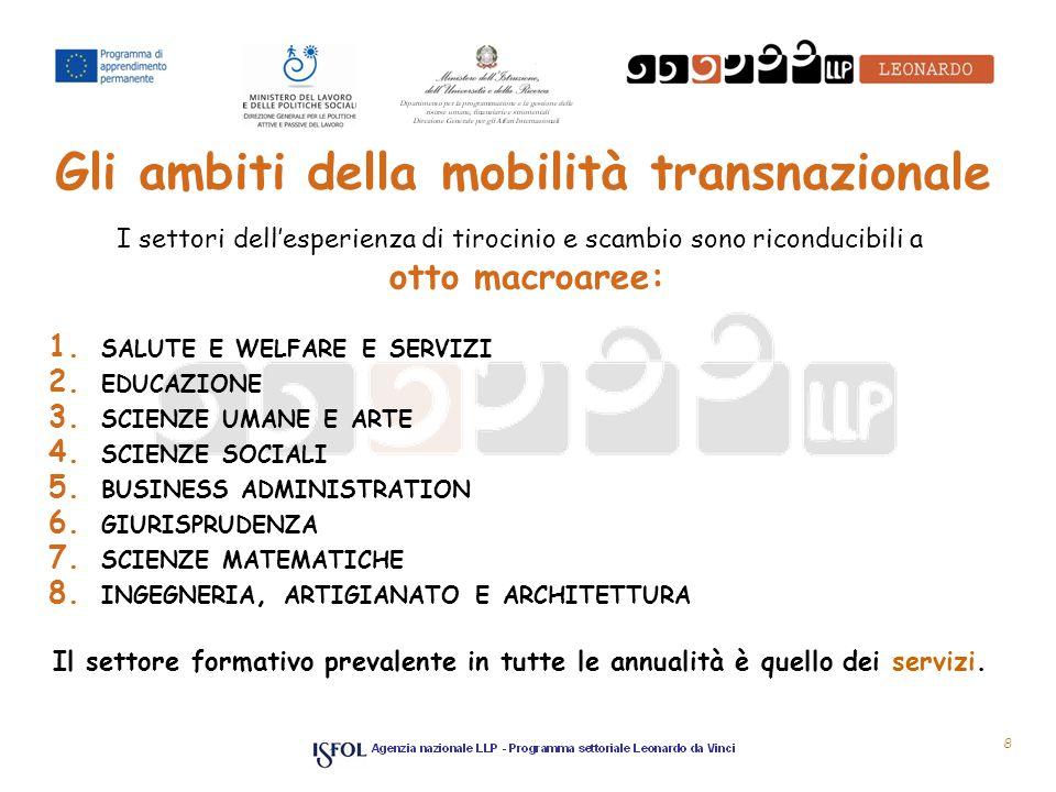 Gli ambiti della mobilità transnazionale I settori dell'esperienza di tirocinio e scambio sono riconducibili a otto macroaree: 1.